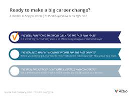Company Milestones Example Ready To Make A Big Career Change List Of Milestones