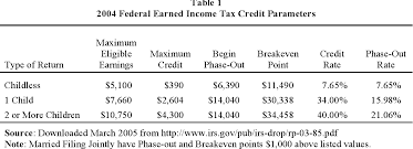 Earned Income Child Tax Credit Chart Table 1 From Expanding New York States Earned Income Tax