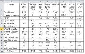 Glock Serial Number Chart Db 9 Serial Numbers
