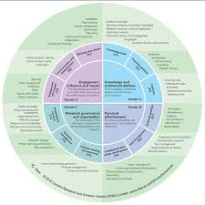 What Are Skills And Abilities Required Research Skills Career And Research Skills Training Carst
