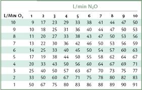 Nitrous Oxide Chart 15 Inhalation Sedation Techniques Of Administration