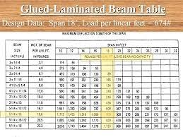 Roof Beam Sizing Chart Lvl Beam Size Chart Www Bedowntowndaytona Com