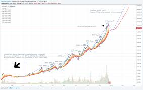 Learn how you may be able to put your ethereum to. Btc Usd Big Gains In Long Term Para Coinbase Btcusd Por Sellingdignity4btc Tradingview