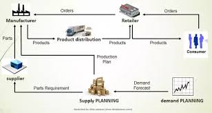 What Is Meant By Upstream And Downstream Supply Chain Quora