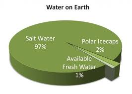 Pie Chart Of Freshwater And Saltwater This Pie Chart Demonstrates How Much Of Earths Water Is