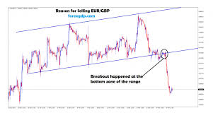 Forex Factory Charts Eur Gbp Forex Factory Archives Forex Gdp