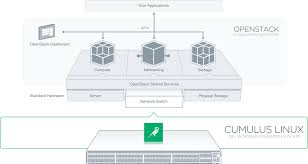 Openstack Design Openstack And Cumulus Linux Cumulus Networks