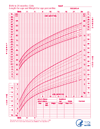 Blank Baby Growth Chart Baby Girl Growth Chart For Birth To 24 Months Pdfsimpli