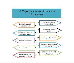 10 Major Functions Of Financial Management For Utilizing