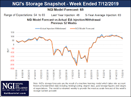 Socal Tide Chart No Major Changes To Latest Forecasts As Natural Gas Futures