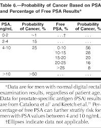 Percent Free Psa Chart Prostate Size Chart Gbpusdchart Com