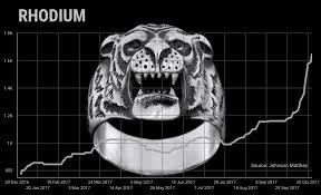 Rhodium Price Roars To Six Year High Mining Com