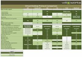 Hp Server Comparison Chart Remote Desktop Protocol Comparison Derek Seamans It Blog