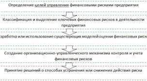 Курсовые работы на тему функции и принцип права Контрольная работа по английскому языку Контрольные