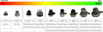 Central Vacuum Comparison Chart What Are Central Vacuum Airwatts Central Vacuum Direct Blog