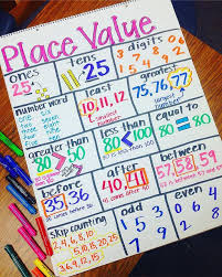 Place Value Chart For 1st Grade Pin By Britanie Box On 4th Grade Math Math Anchor Charts