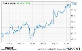 Dunkin Brands Dnkn Stock Falls Despite Earnings Beat