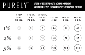 Essential Oil Dilution Chart For Kids Essential Oil Dilution Chart Purely Labs