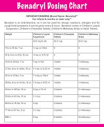 Diphenhydramine Pediatric Dosing Chart Pin By Julianna Breen On As They Grow Dog Benadryl