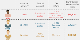 Traditional Versus Roth Ira Comparison Chart Roth Ira Or Traditional Ira Or 401 K Fidelity