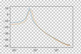 Calculus Circle Chart Graph Of A Function Plot Probability Distribution Stata
