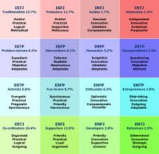 Meyers Briggs Personality Type Typology Chart Infp