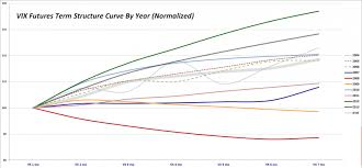 Vix Futures Curve Chart Vix And More Vix Futures Term Structure In 2013 Looks A Lot