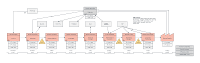 Value Stream Mapping Examples Value Stream Mapping Case Study Template Lucidchart