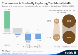 Chart The Internet Is Gradually Replacing Traditional Media