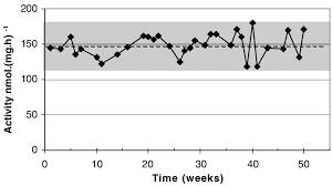 Levey Jennings Chart Of D Galactosidase Activity Data