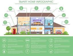 Nhà thông minh công nghệ 4.0 là như thế nào ??? – Cinsmart