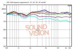 kef ls50 frequency response. sound and visions: http://www.soundandvisionmag.com/fil...20off-axis.jpg. \ kef ls50 frequency response