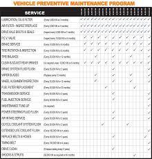 Car Maintenance Chart Vimpat Schedule Drug Toyota Service Maintenance Schedule