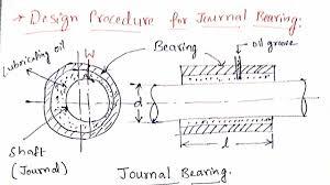 Journal Bearing Design Design Procedure For Journal Bearing