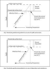 Geothermal Gradient Wikipedia