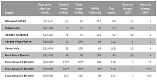 Ev Cars Comparison Chart Electric Cars A Shoppers Cheat Sheet Grist