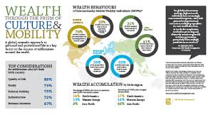 rbc wealth management mobile millionaires place family and quality of life above business