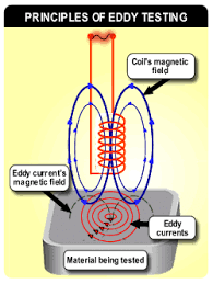 Eddy Current Testing Eddy Current Testing 1 Types Of Probe The Eddy Current Probes Can