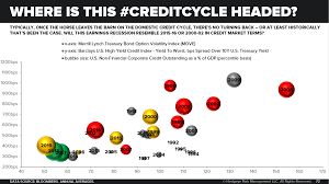 Credit Cycle Chart Chart Of The Day Where Is This Credit Cycle Headed