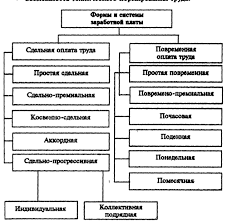 Заработная плата Рефераты ru Сдельная оплата труда оплата за количество произведённой продукции работ услуг