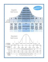 Bell Curve Chart Bell Curve Chart