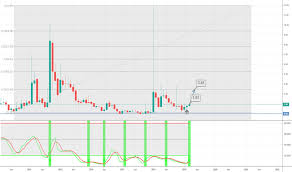 Cnet Stock Chart Cnet Stock Price And Chart Nasdaq Cnet Tradingview