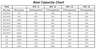 Mcm Cable Size Chart Related Keywords Suggestions Mcm