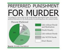 essays against capital punishment capital punishment essay essay  capital punishment the political argument alan parker death penalty graphic 8