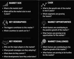 Acsr Conductor Size Chart Global Europe Acsr Market Eyes Mutli Million Dollar Growth