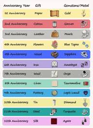 Marriage Gift Chart Gail Dawn Gailoberheitmann On Pinterest