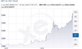 Price Of Bitcoin In Venezuelan Bolivares 2 Year Chart