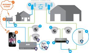 farm video security systems best home network setup 2016 at Home Security Network Diagram
