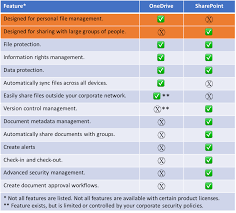 Sharepoint And Onedrive The Twodrive Document Dilemma