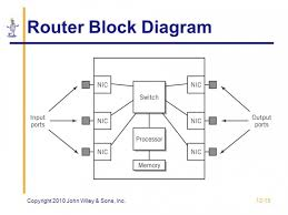 block diagram of wireless router the wiring diagram block diagram of router